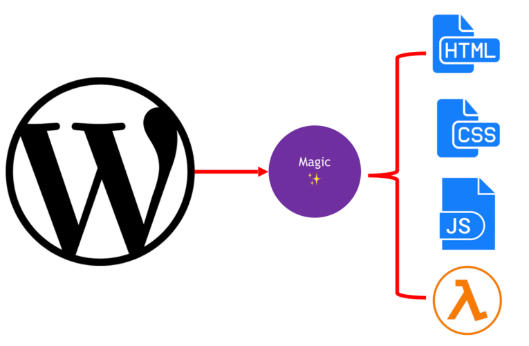 How is Gatsby WordPress Websites ruling the World in 2020?