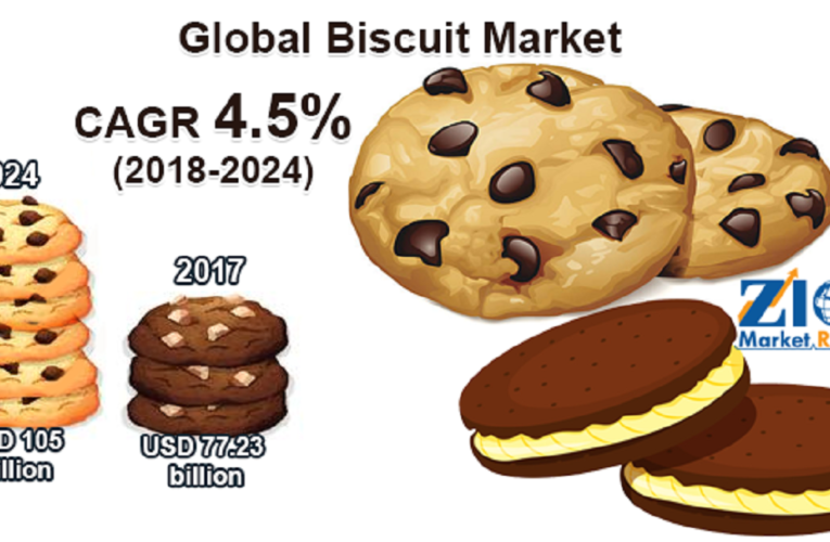 World Biscuit Market Trends and Analysis